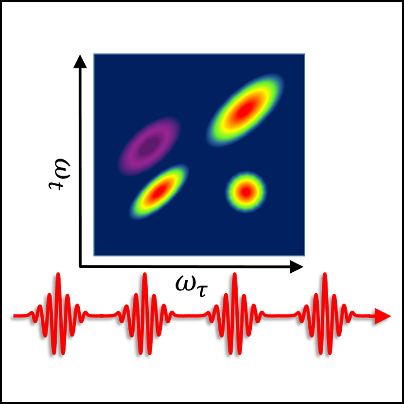 Phase-modulated nonlinear coherent spectroscopy (PHANCY)
